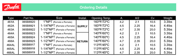 Danfoss Ordering Details