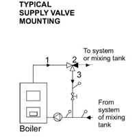 Typical Supply Valve Mounting