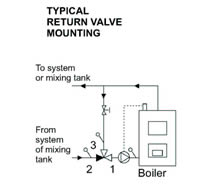 Typical Return Valve Mounting